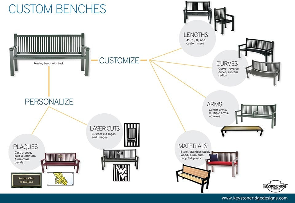 Bench customization options infographic