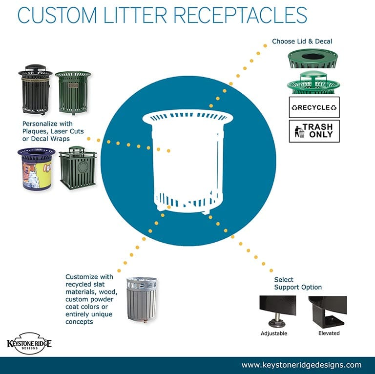 Receptacle customization options infographic